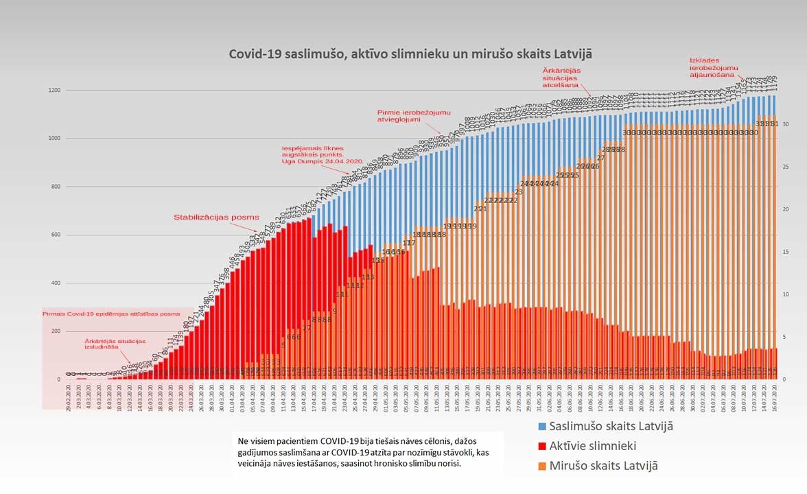 Grafiks ar Covid-19 saslimušo un mirušo skaitu valstī 16.07.2020.