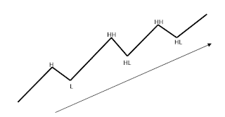 analisa-teknikal-trendbullsih