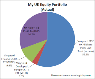 My UK Equity Portfolio