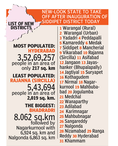 Telangana State New District Information
