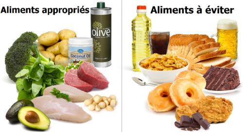 Quels sont les aliments et les boissons appropriés?
