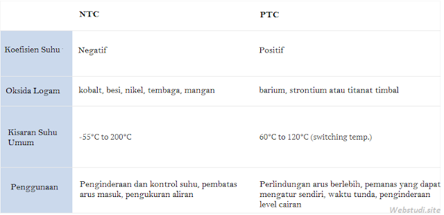 Gambar-Tabel-Perbedaan-Termistor-NTC-PTC