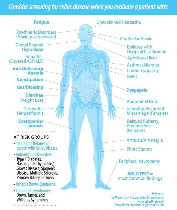 Brandy Wendler - A Spoonful of Wellness: Symptom Checker
