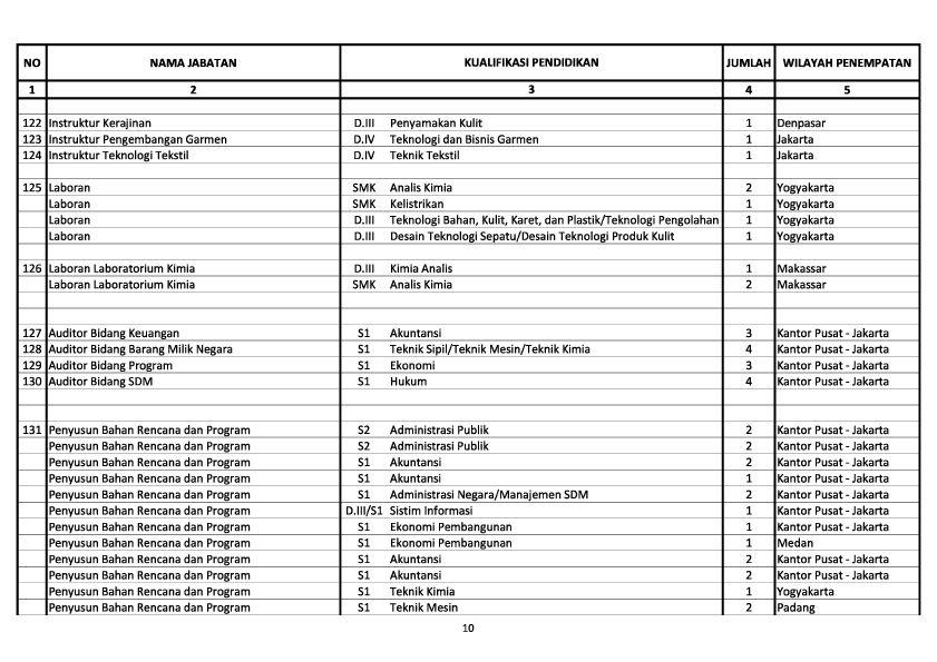 Penerimaan Cpns Tahun 2013 Makassar Info Cpns Makassar 2013 Informasicpnsbumn Penerimaan Cpns 2013 Kemenperin 340 Formasi Lowongan Kerja Cpns