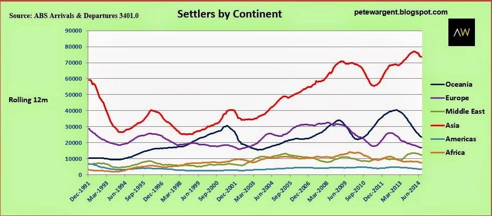 Settlers by continent