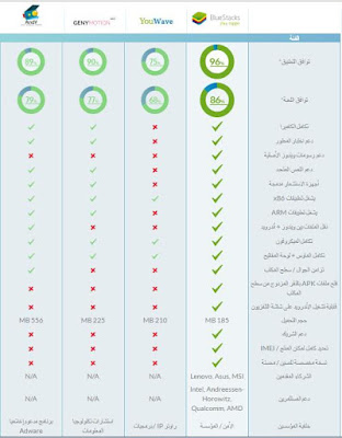 الدرس : تحميل برنامج BlueStacks مشغل جميع تطبيقات والعاب الاندرويد علي الحاسوب باضعف امكانيات - باللغة العربية 2017 Download BlueStacks
