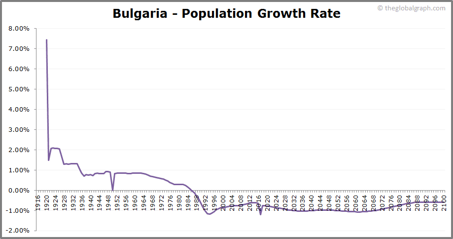 Bulgaria  Population Growth Rate
