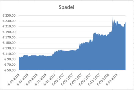 Spadel beurs Belgie dividend 2017
