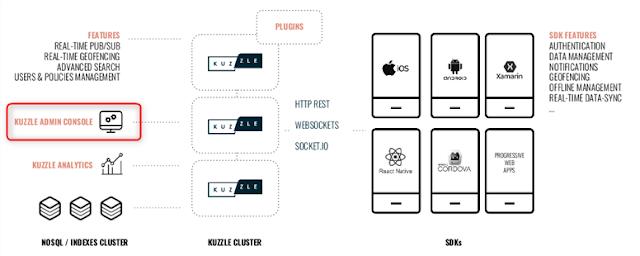 Kuzzle - Cluster http/rest/websocket/socket/io