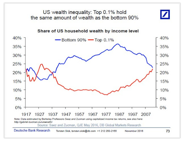 http://ritholtz.com/2016/11/top-0-1-holds-amount-wealth-bottom-90/