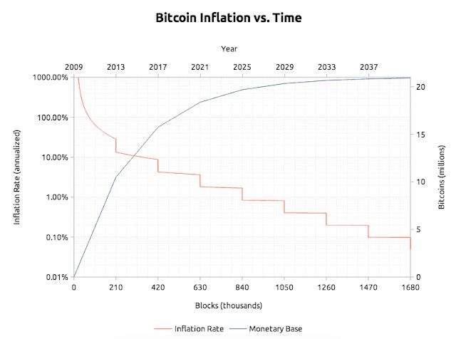 معدل التضخم ومعدل العرض للبيتكوين: