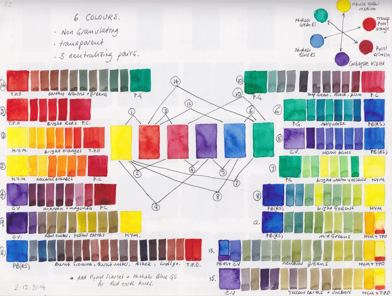 Jane Blundell Artist Just 6 Colours Bright Transparent And Non