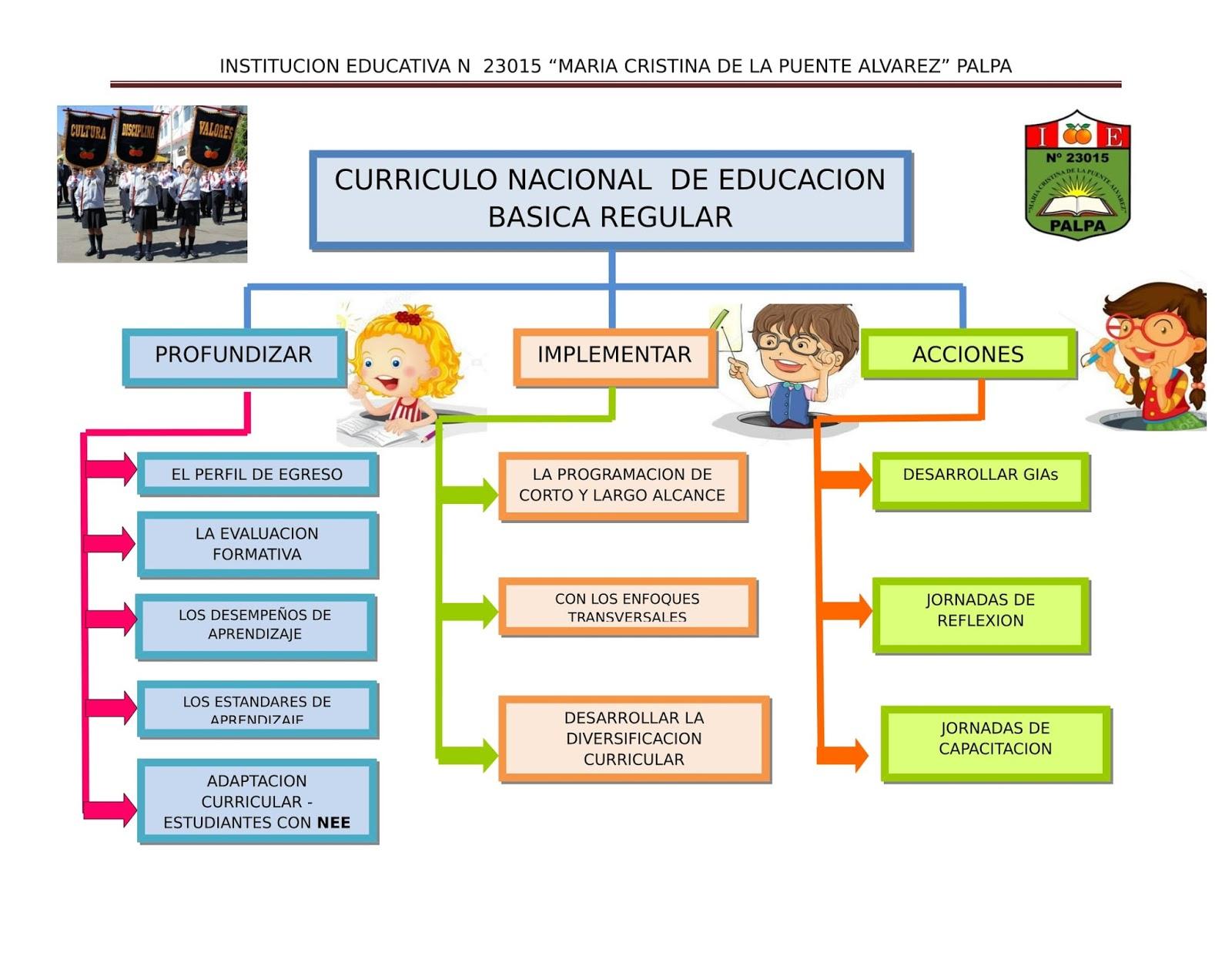 Maria cristina con el curriculo nacional basico for Curriculo basico nacional