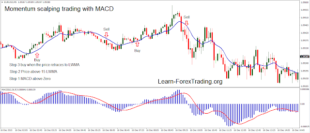 Momentum scalping trading with MACD