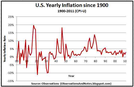 Observations 100 Years of Inflation Rate History