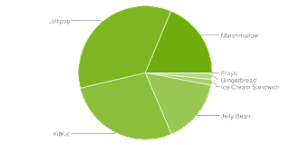 android version statistics