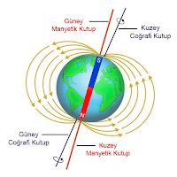 Dünyanın coğrafi ve manyetik kutuplarını gösteren çizim