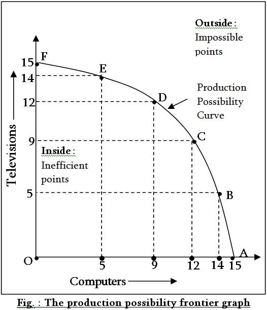 Change along the production possibility curve economics essay