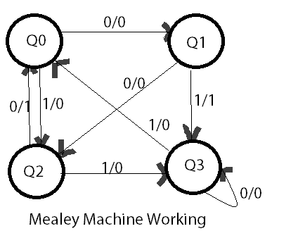 we have 4 states in the mealey machine above  these are q0, q1, q2 and q4   in the above diagram numerator represents input and denominator represents  the