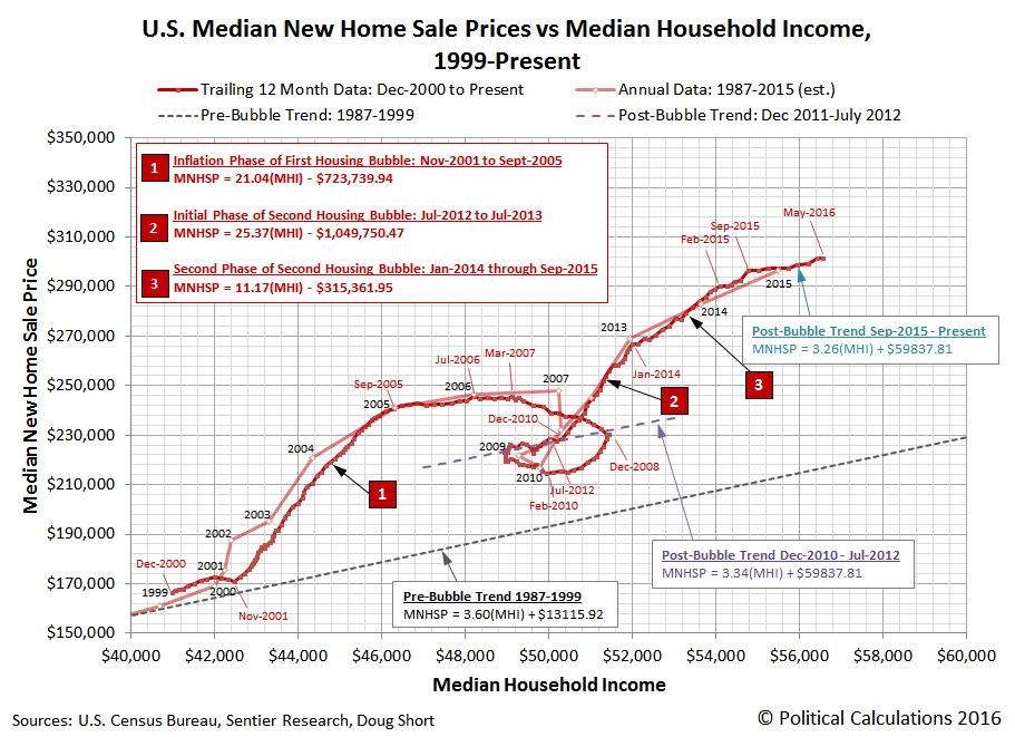 U.S. Median New Home Sale Prices vs Median Household Income, Monthly: December 2000 through May 2016, Annual: 1999 through 2015