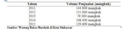 Perkembangan Volume Penjualan pada Warung Bakso Barokah di Kota Makassar