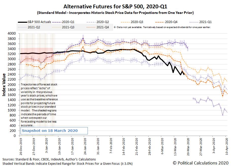 Alternative Futures - S&P 500 - 2020Q1 - Standard Model - Snapshot 18 March 2020