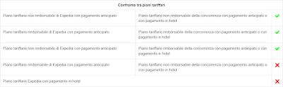 Confronto Piani Tariffari Expedia