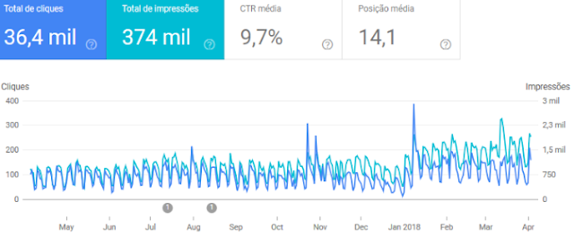 Dados do Google após otimização