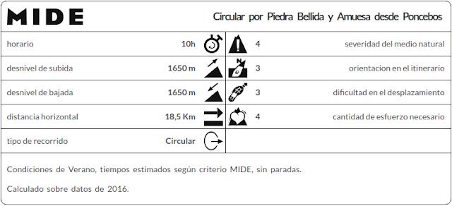 Datos MIDE Circular Piedra Bellida desde Poncebos