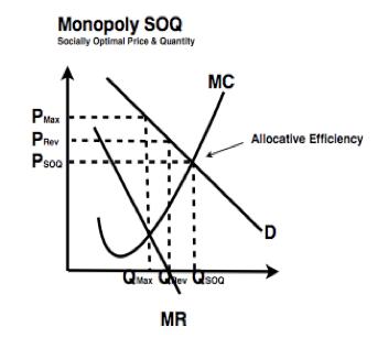 Econowaugh AP: Monopoly 6 Consumer/Producer Surplus & DWL