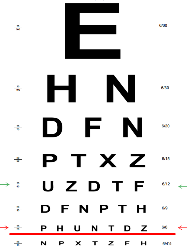 Eye Test Chart 6 6 Pdf Homeschoolingforfree