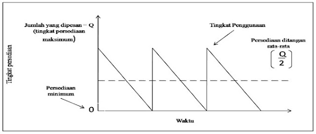 Grafik model persediaan economic order quantity (EOQ)