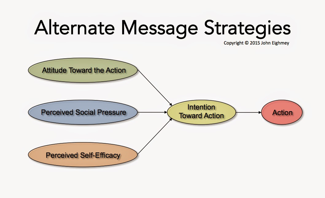 Strategic contigencies model of power