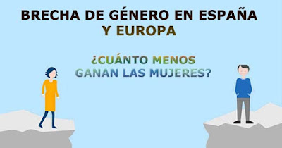 datos brecha genero en España