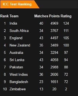 ICC Test Rankings in December 2017