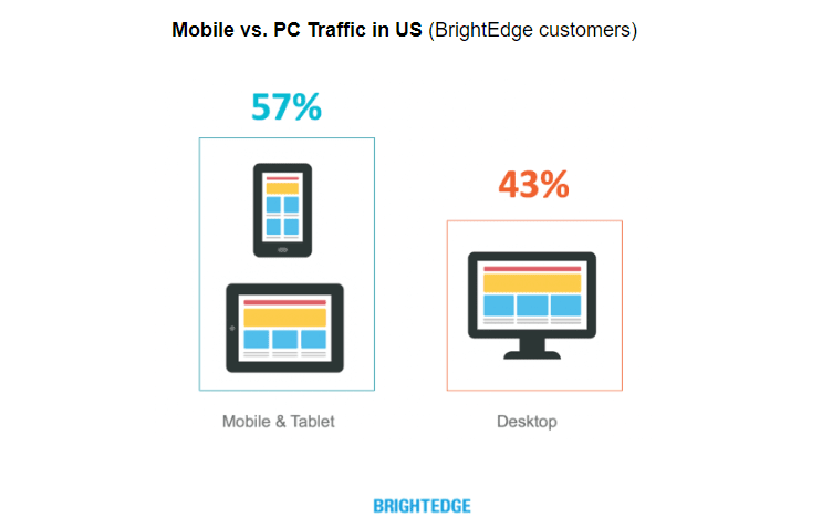 mobile vs desktop users