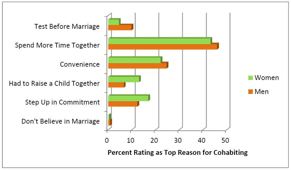 Negative effects of cohabitation before marriage
