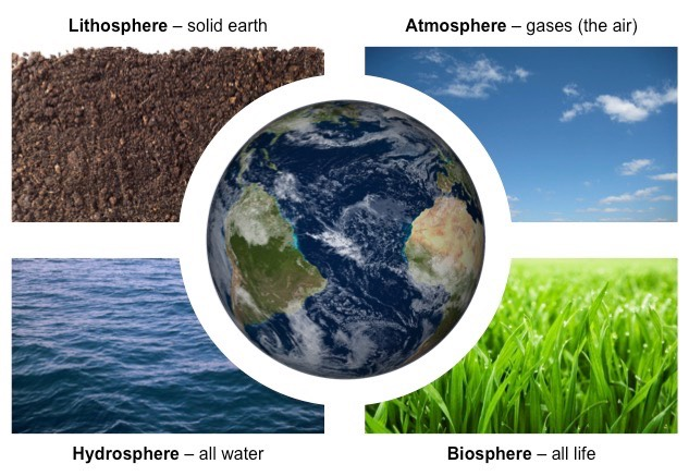 Mr  Villa U0026 39 S 7th Gd Science Class  Videos And Pictures Of Earth U0026 39 S Spheres And Layers  Review
