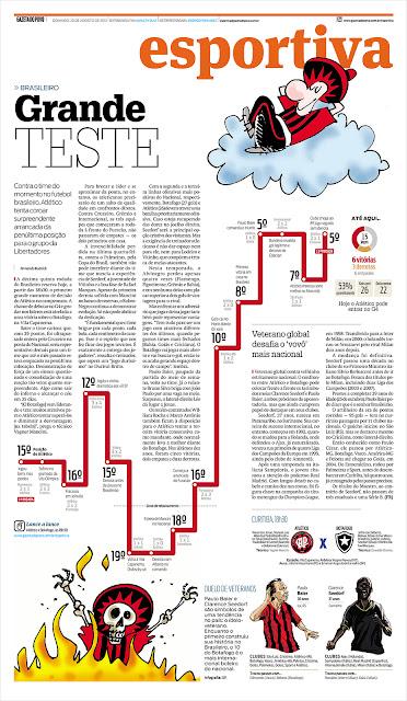 A imagem mostra uma página do jornal Gazeta do Povo (carderno de esporte). No caso é sobre a colocação na tabela do Brasileirão do Atlético-PR