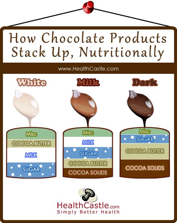 Kebaikan Coklat Untuk Kesihatan Manusia