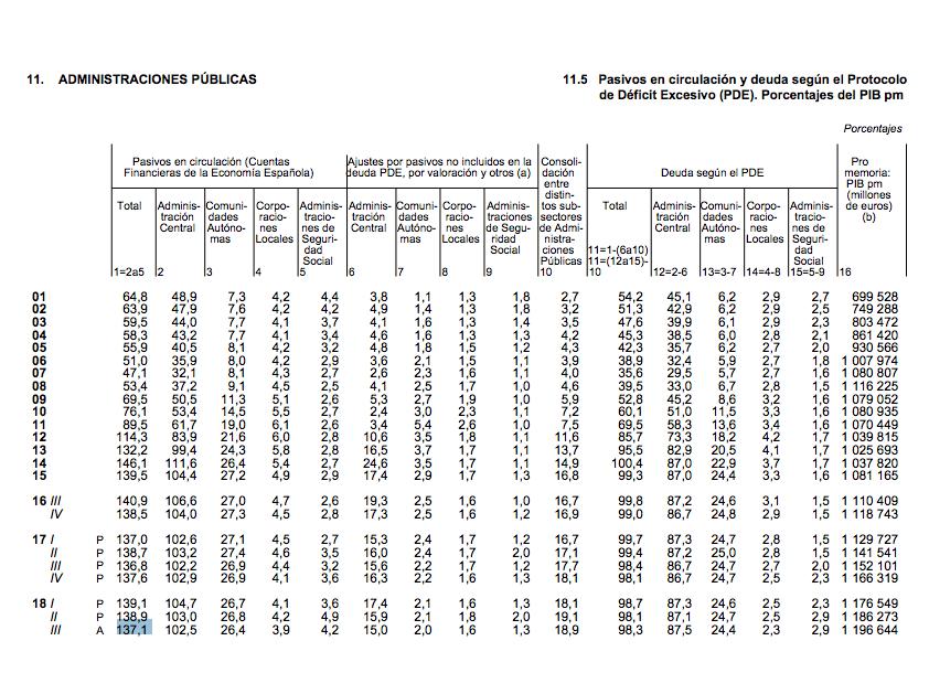 Porcentaje sobre el PIB deuda REAL de España