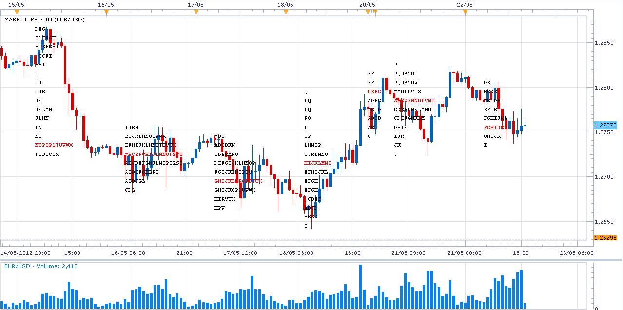 Computational Trading: Market Profile indicator