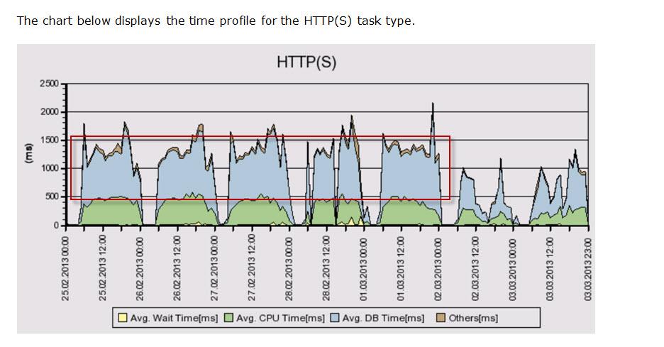 SAP CRM Powered by HANA - Acorel