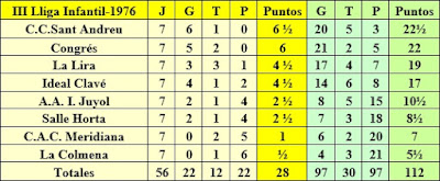 Clasificación final de la III Lliga Infantil 1976