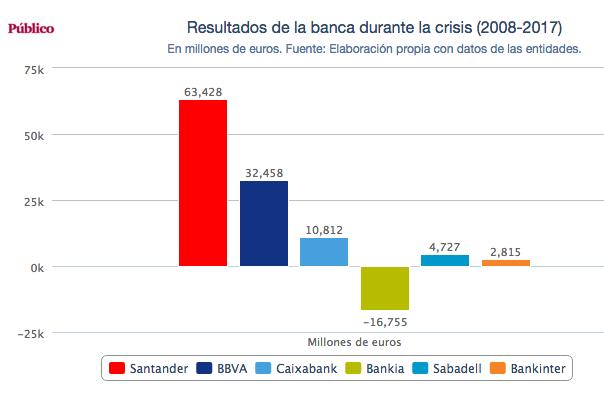 ganancias bancos durante la crisis