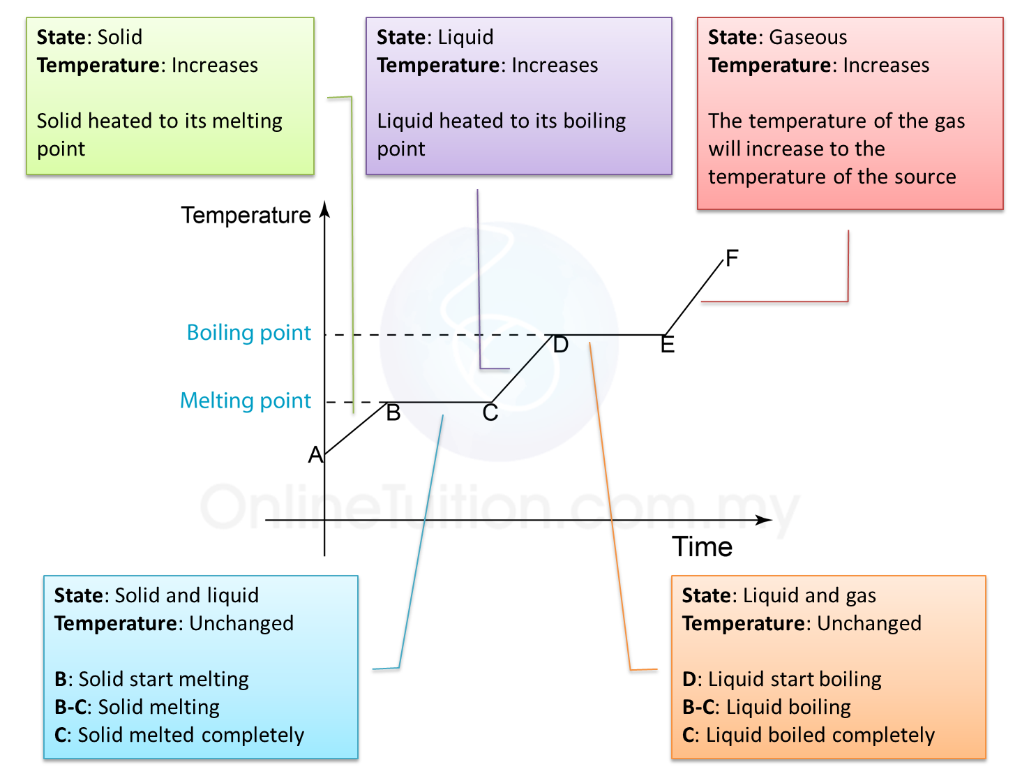 The Heating Curve
