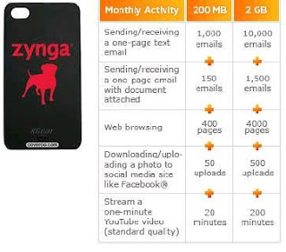 zynga game data usage