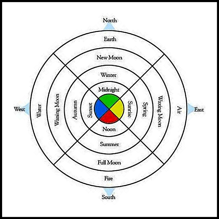 The Factual And Actual Colors Symbolsand Directions Of The Four
