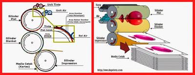 Pengertian dan Apa Itu Mesin Cetak Offset Printing, Cetak Offset dan Biaya Cetaknya