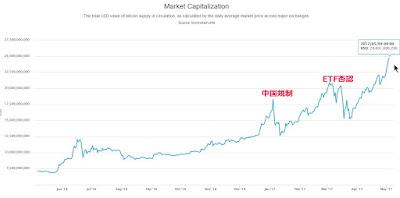 ビットコイン 時価総額 チャート